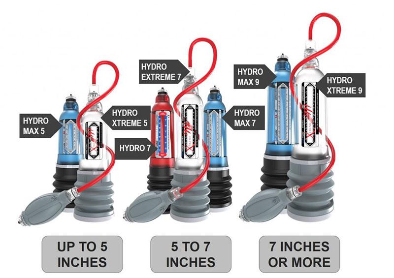 pump sizes